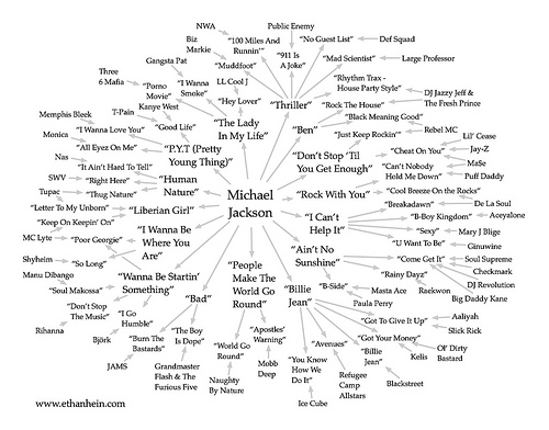 Map of Hip Hop Artists Who Have Sampled Micheal Jackson